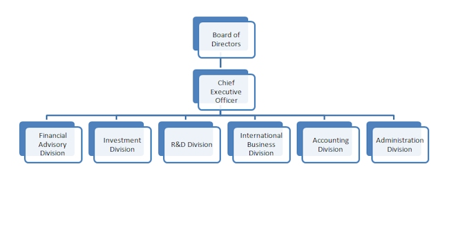 Real Estate Organizational Chart : Organization chart saigon ruby investment corporation
